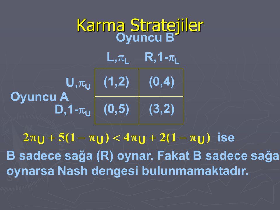 Karma Stratejiler Oyuncu A ise (1,2)(0,4) (0,5)(3,2) U,  U D,1-  U L,  L R,1-  L Oyuncu B B sadece sağa (R) oynar. Fakat B sadece sağa oynarsa Nas