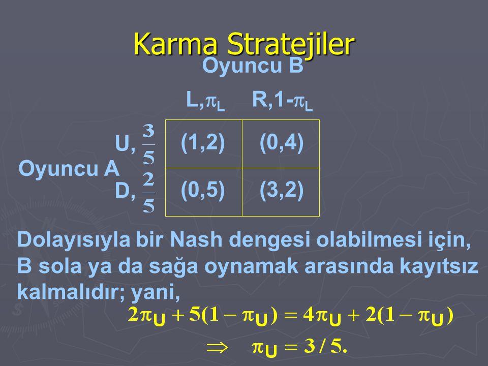Karma Stratejiler Oyuncu A (1,2)(0,4) (0,5)(3,2) U, D, L,  L R,1-  L Oyuncu B Dolayısıyla bir Nash dengesi olabilmesi için, B sola ya da sağa oynama