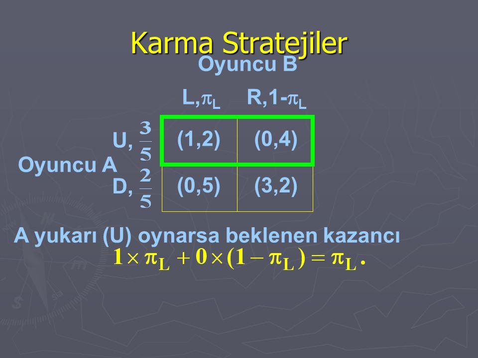 Karma Stratejiler Oyuncu A A yukarı (U) oynarsa beklenen kazancı (1,2)(0,4) (0,5)(3,2) L,  L R,1-  L U, D, Oyuncu B