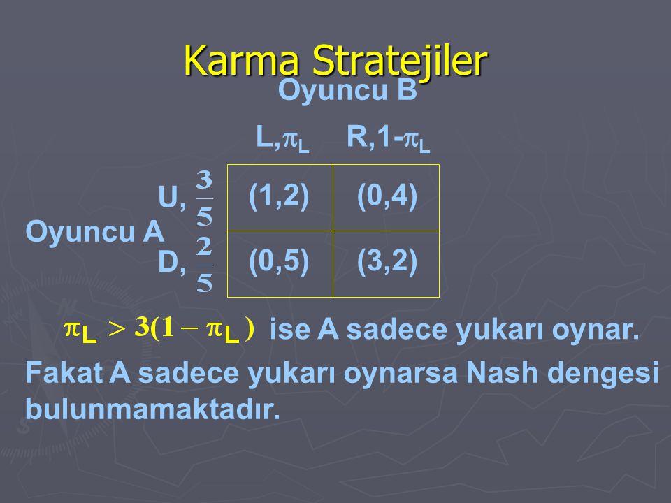 Karma Stratejiler Oyuncu A ise A sadece yukarı oynar. Fakat A sadece yukarı oynarsa Nash dengesi bulunmamaktadır. (1,2)(0,4) (0,5)(3,2) L,  L R,1- 