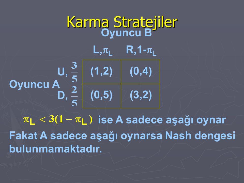 Karma Stratejiler Oyuncu A Fakat A sadece aşağı oynarsa Nash dengesi bulunmamaktadır. ise A sadece aşağı oynar (1,2)(0,4) (0,5)(3,2) L,  L R,1-  L U