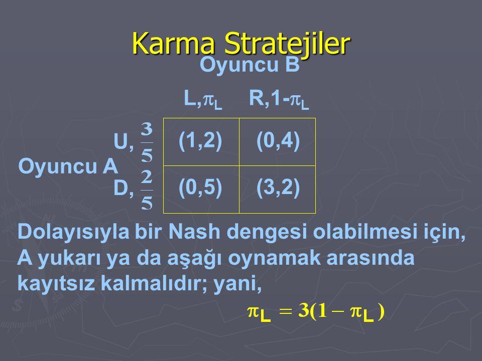 Karma Stratejiler Oyuncu A (1,2)(0,4) (0,5)(3,2) L,  L R,1-  L U, D, Oyuncu B Dolayısıyla bir Nash dengesi olabilmesi için, A yukarı ya da aşağı oyn