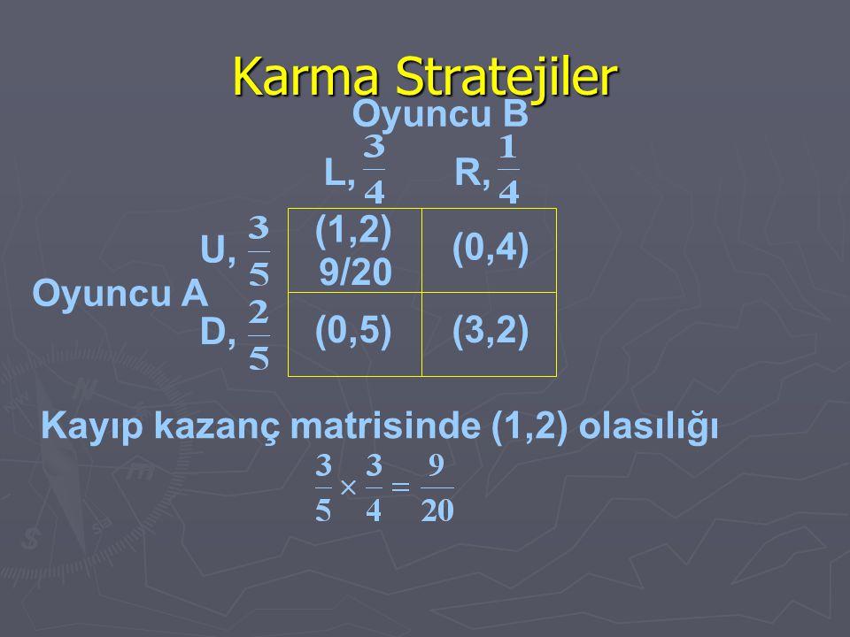Karma Stratejiler Oyuncu B Oyuncu A Kayıp kazanç matrisinde (1,2) olasılığı (1,2) (0,4) (0,5)(3,2) U, D, L,R, 9/20