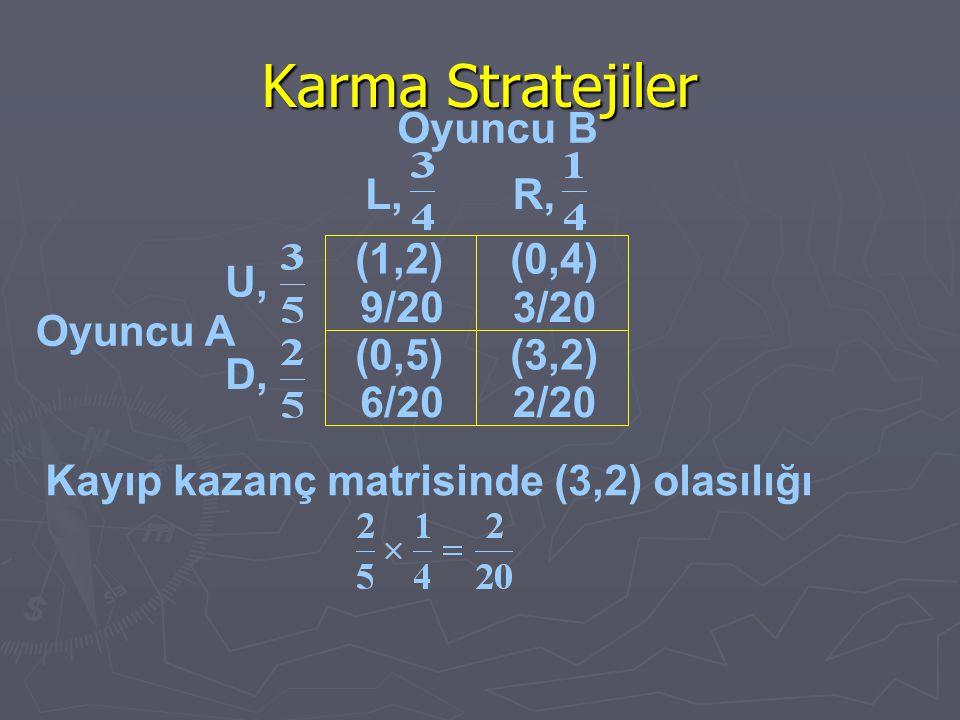 Karma Stratejiler Oyuncu B Oyuncu A (0,4) U, D, L,R, (1,2) 9/203/20 (0,5)(3,2) 6/202/20 Kayıp kazanç matrisinde (3,2) olasılığı