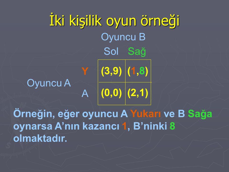İki kişilik oyun örneği Örneğin, eğer oyuncu A Yukarı ve B Sağa oynarsa A'nın kazancı 1, B'ninki 8 olmaktadır. Oyuncu B Oyuncu A SolSağ Y A (3,9) (0,0