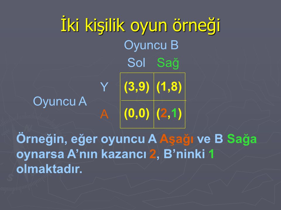 İki kişilik oyun örneği Örneğin, eğer oyuncu A Aşağı ve B Sağa oynarsa A'nın kazancı 2, B'ninki 1 olmaktadır. Oyuncu B Oyuncu A SolSağ Y A (3,9) (0,0)