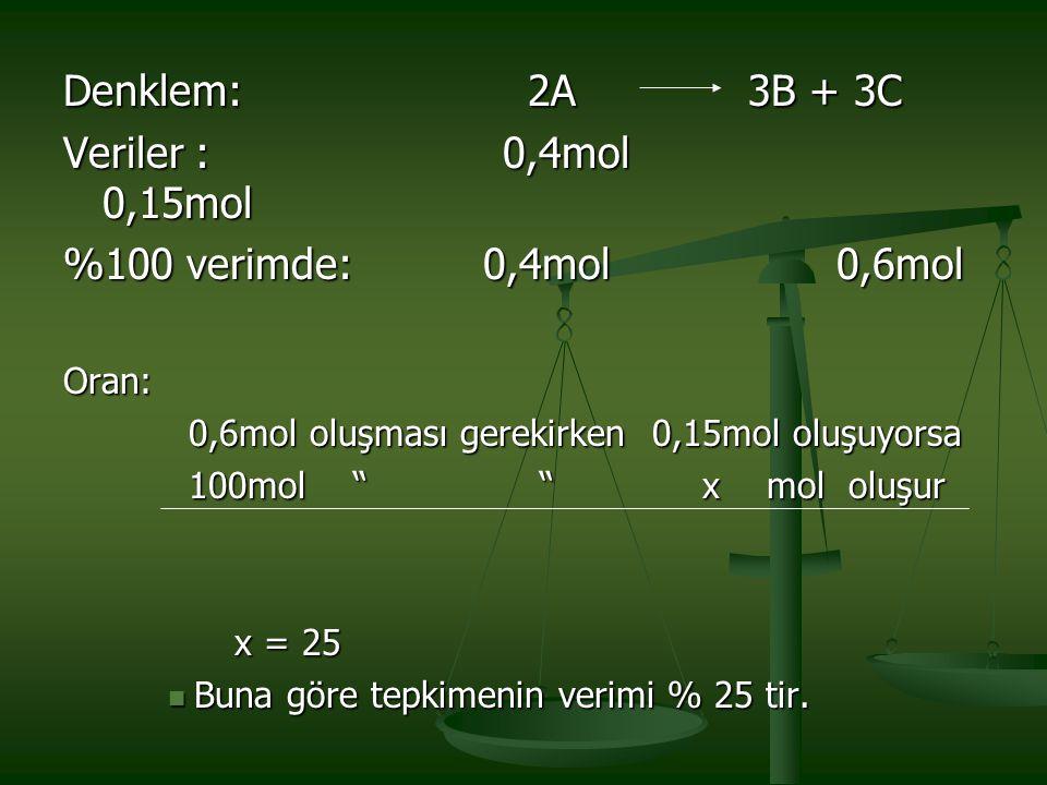 Denklem: 2A 3B + 3C Veriler : 0,4mol 0,15mol %100 verimde: 0,4mol 0,6mol Oran: 0,6mol oluşması gerekirken 0,15mol oluşuyorsa 0,6mol oluşması gerekirke