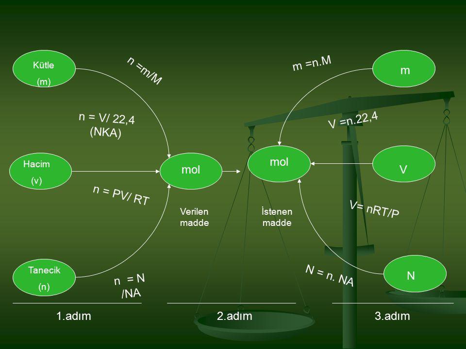 Kütle (m) Hacim (v) Tanecik (n) mol m V N Verilen madde İstenen madde n =m/M n = V/ 22,4 (NKA) n = PV/ RT n = N /NA m =n.M V =n.22,4 V= nRT/P N = n. N