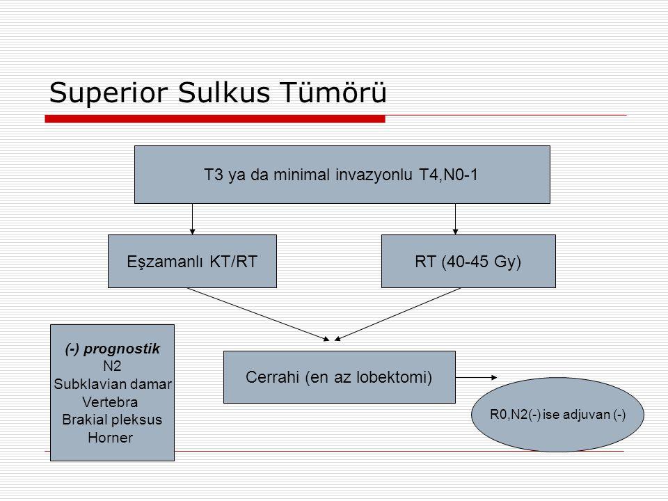 Superior Sulkus Tümörü T3 ya da minimal invazyonlu T4,N0-1 Eşzamanlı KT/RT RT (40-45 Gy) Cerrahi (en az lobektomi) R0,N2(-) ise adjuvan (-) (-) progno