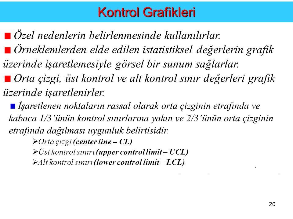 20....Kontrol Grafikleri Özel nedenlerin belirlenmesinde kullanılırlar.
