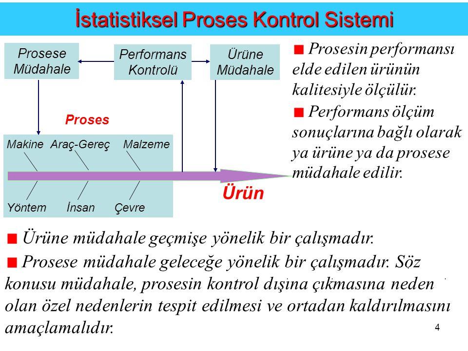 4....İstatistiksel Proses Kontrol Sistemi Ürüne müdahale geçmişe yönelik bir çalışmadır.