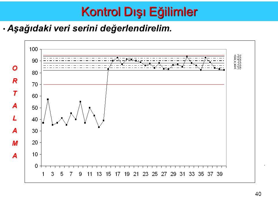 40....Kontrol Dışı Eğilimler Aşağıdaki veri serini değerlendirelim.
