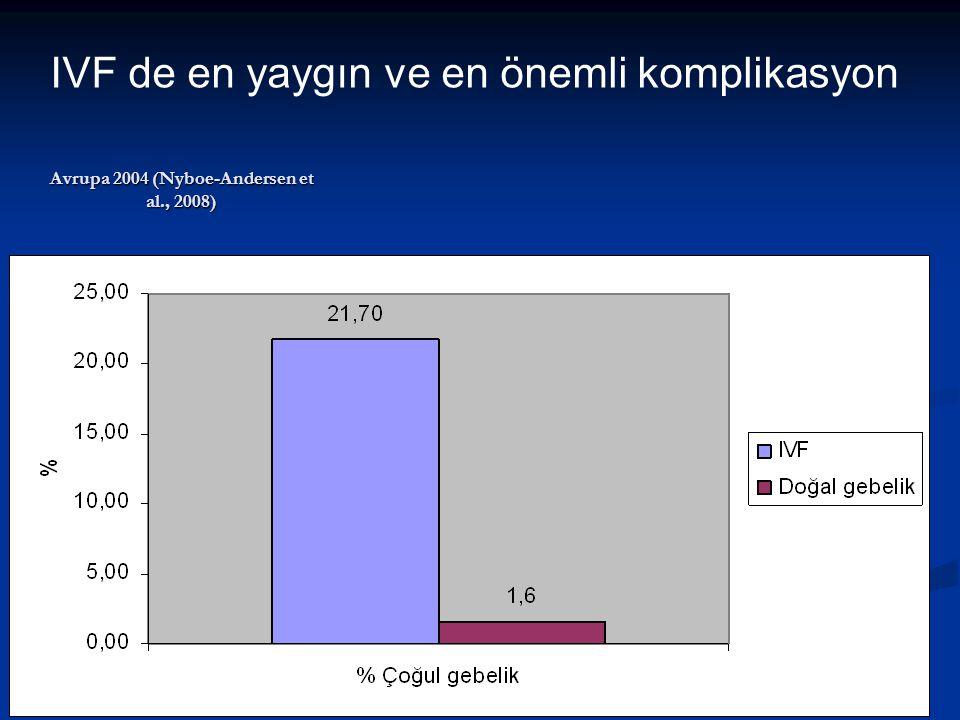 Avrupa 2004 (Nyboe-Andersen et al., 2008) IVF de en yaygın ve en önemli komplikasyon