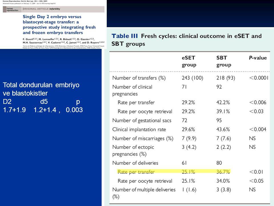 Total dondurulan embriyo ve blastokistler D2 d5 p 1.7+1.9 1.2+1.4, 0.003