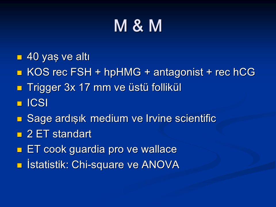 M & M 40 yaş ve altı 40 yaş ve altı KOS rec FSH + hpHMG + antagonist + rec hCG KOS rec FSH + hpHMG + antagonist + rec hCG Trigger 3x 17 mm ve üstü fol