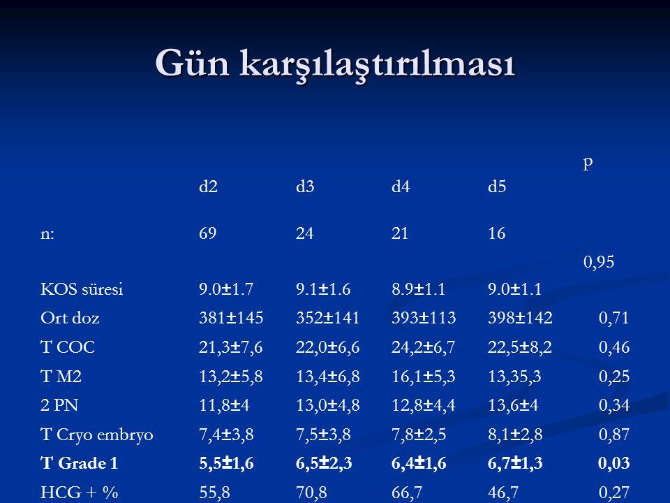 Gün karşılaştırılması d2d3d4d5 p n:69242116 KOS süresi9.0±1.79.1±1.68.9±1.19.0±1.1 0,95 Ort doz381±145352±141393±113398±1420,71 T COC21,3±7,622,0±6,62