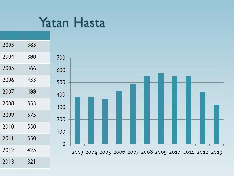 Yatan Hasta 2003383 2004380 2005366 2006433 2007488 2008553 2009575 2010550 2011550 2012425 2013321