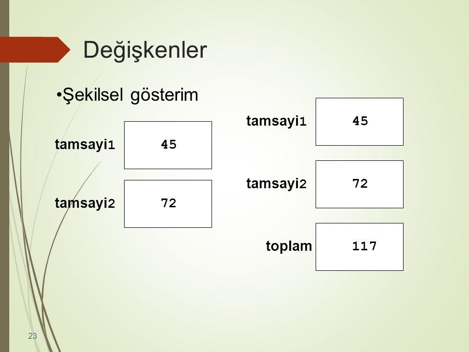 Değişkenler 23 tamsayi 1 45 tamsayi 2 72 tamsayi 1 45 tamsayi 2 72 toplam 117 Şekilsel gösterim