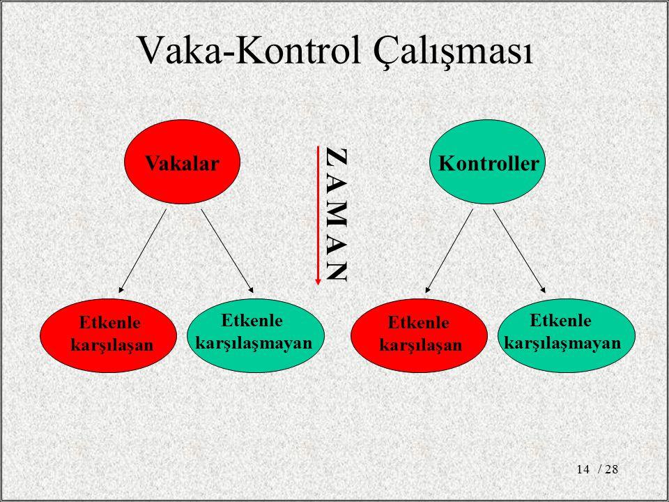 / 2814 Vaka-Kontrol Çalışması VakalarKontroller Etkenle karşılaşan Etkenle karşılaşmayan Etkenle karşılaşan Etkenle karşılaşmayan Z A M A N