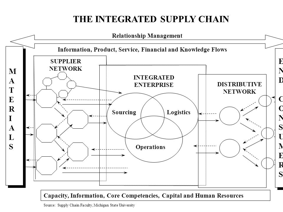 SUPPLIER NETWORK INTEGRATED ENTERPRISE DISTRIBUTIVE NETWORK Information, Product, Service, Financial and Knowledge Flows MATERIALSMATERIALS THE INTEGRATED SUPPLY CHAIN Capacity, Information, Core Competencies, Capital and Human Resources Relationship Management Sourcing Operations Logistics ENDCONSUMERSENDCONSUMERS Source: Supply Chain Faculty, Michigan State University