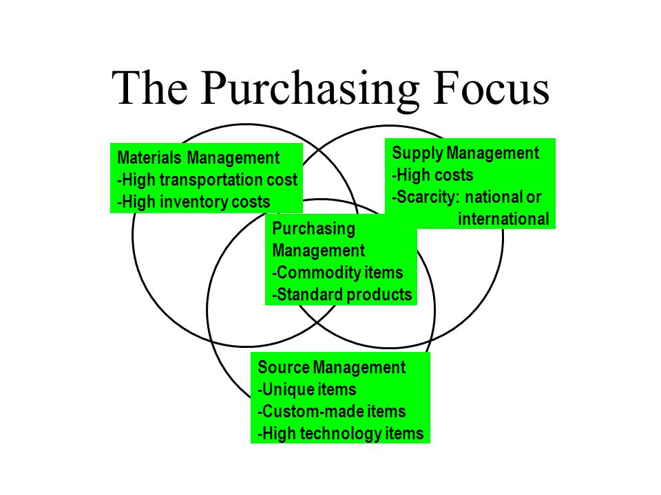 The Purchasing Focus Materials Management -High transportation cost -High inventory costs Supply Management -High costs -Scarcity: national or international Source Management -Unique items -Custom-made items -High technology items Purchasing Management -Commodity items -Standard products