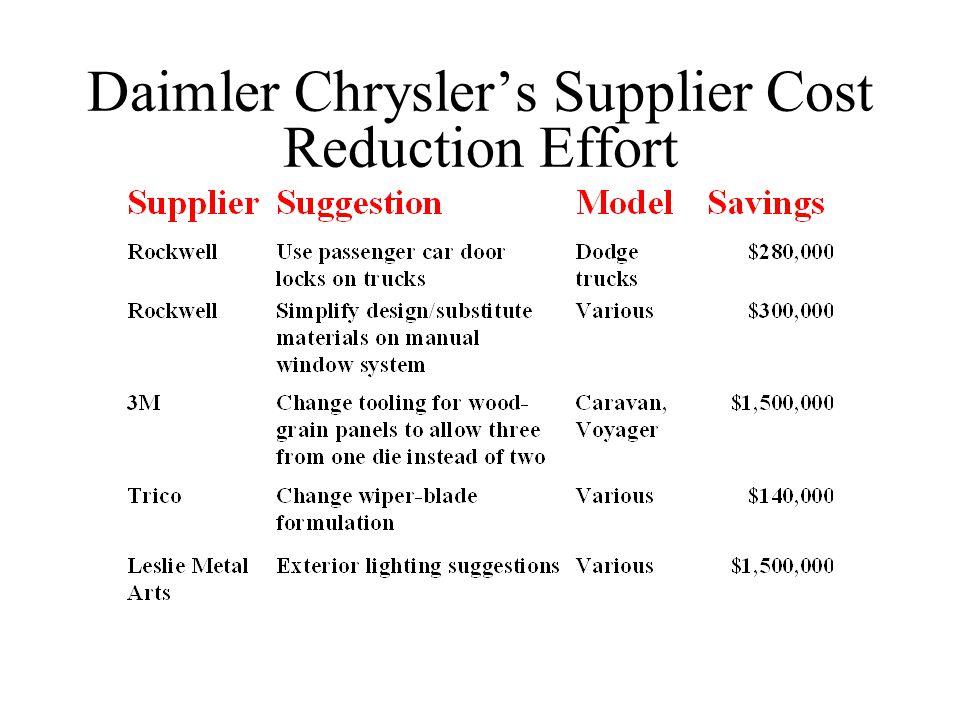 Daimler Chrysler's Supplier Cost Reduction Effort