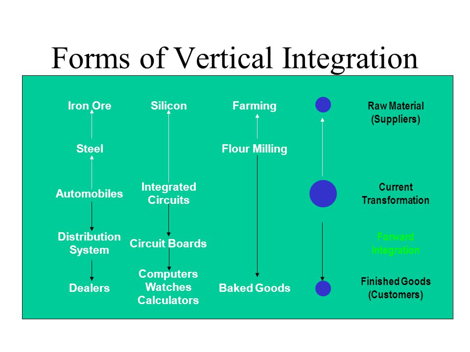 Forms of Vertical Integration Iron Ore Steel Automobiles Distribution System Dealers Silicon Integrated Circuits Circuit Boards Computers Watches Calculators Farming Flour Milling Raw Material (Suppliers) Backward Integration Current Transformation Forward Integration Finished Goods (Customers) Baked Goods