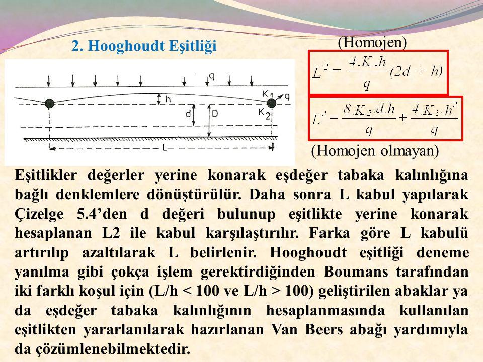 2. Hooghoudt Eşitliği (Homojen) (Homojen olmayan) Eşitlikler değerler yerine konarak eşdeğer tabaka kalınlığına bağlı denklemlere dönüştürülür. Daha s