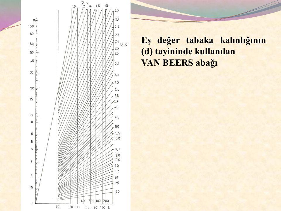 Eş değer tabaka kalınlığının (d) tayininde kullanılan VAN BEERS abağı