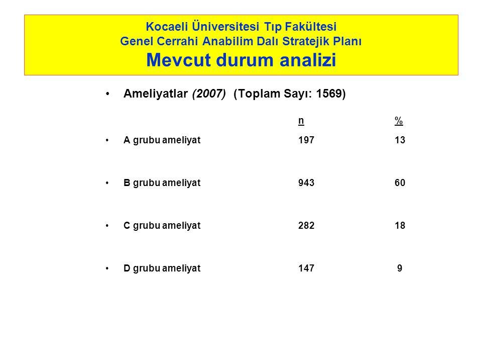 Kocaeli Üniversitesi Tıp Fakültesi Genel Cerrahi Anabilim Dalı Stratejik Planı Mevcut durum analizi Ameliyatlar (2007) (Toplam Sayı: 1569) n% A grubu