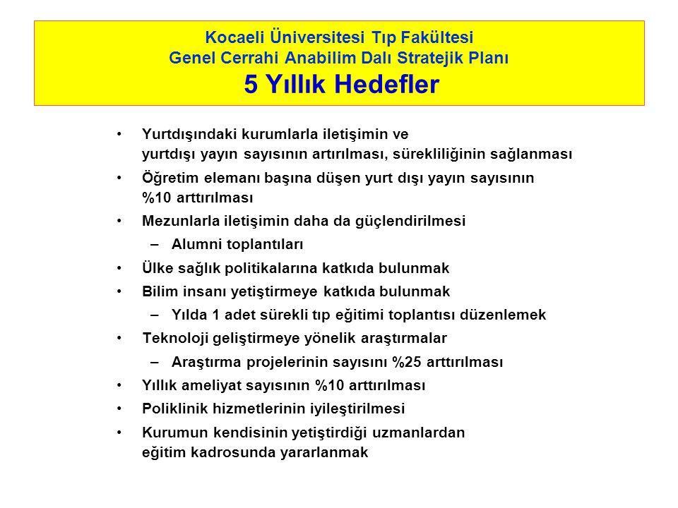 Kocaeli Üniversitesi Tıp Fakültesi Genel Cerrahi Anabilim Dalı Stratejik Planı 5 Yıllık Hedefler Yurtdışındaki kurumlarla iletişimin ve yurtdışı yayın