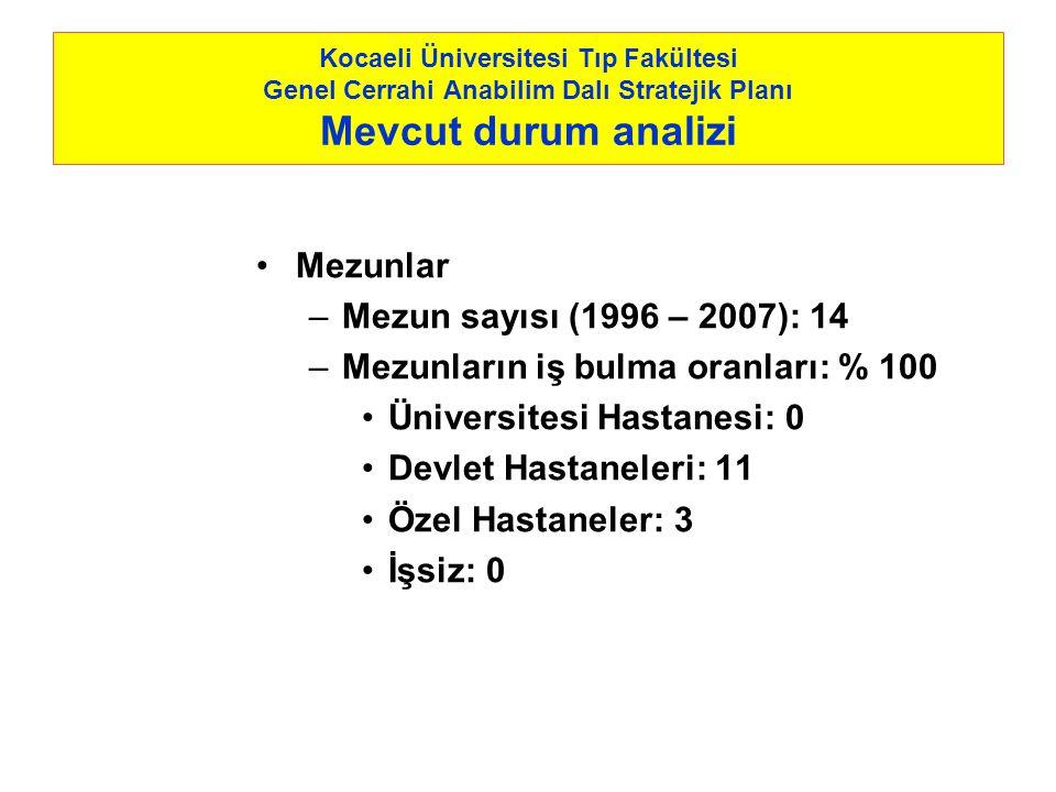 Kocaeli Üniversitesi Tıp Fakültesi Genel Cerrahi Anabilim Dalı Stratejik Planı Mevcut durum analizi Mezunlar –Mezun sayısı (1996 – 2007): 14 –Mezunlar