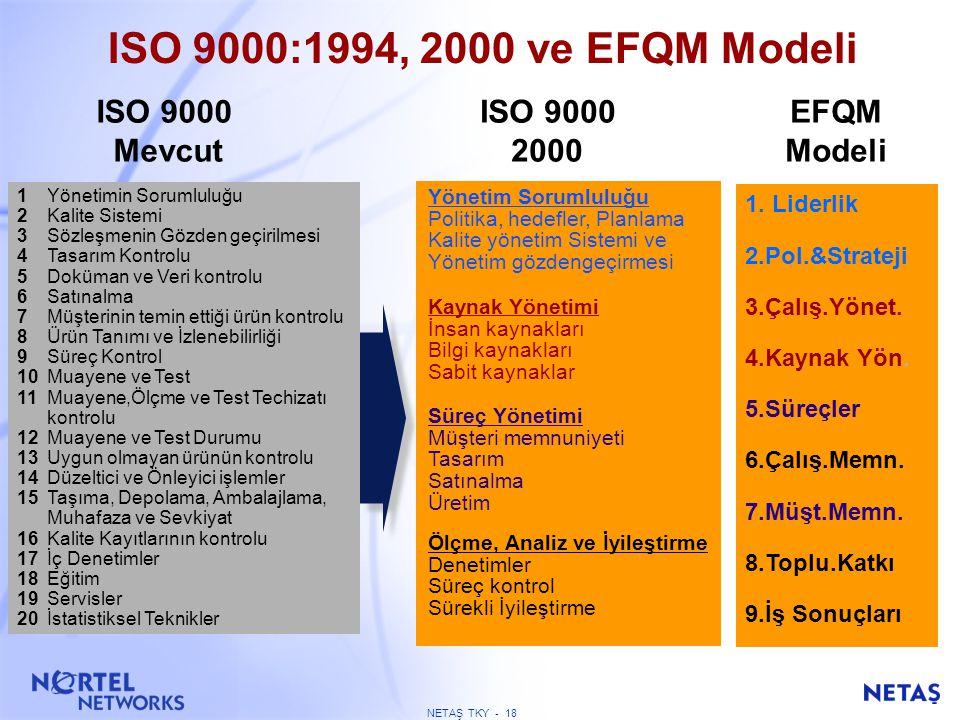 NETAŞ TKY - 17 YENİ KAVRAMLAR PDCA (PUKS) Hata türleri ve Etkileri Analizi (FMEA) Kıyaslama IPK Kalite ekonomisi Kalite maliyetleri Pazar analizi Fayd