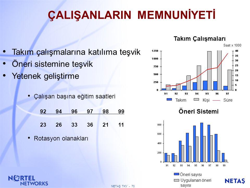 NETAŞ TKY - 69 ÇALIŞAN BAĞLILIĞI ARAŞTIRMASI GENEL MEMNUNİYET % HEDEF