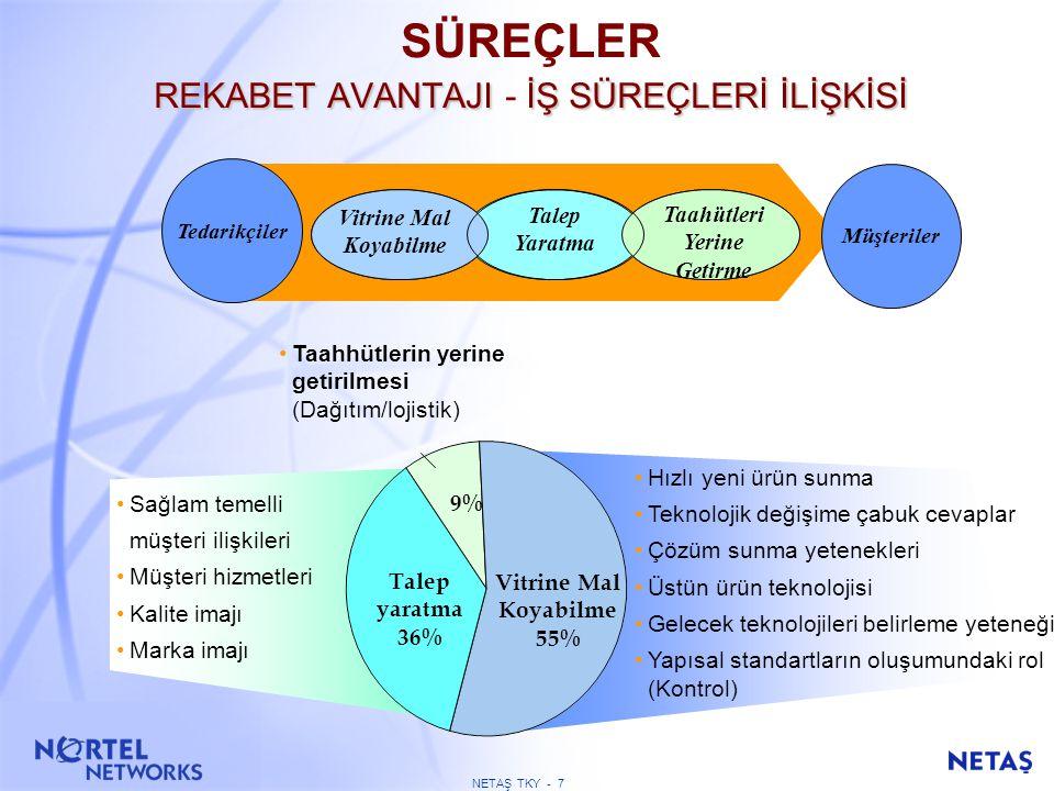 NETAŞ TKY - 77 TEMEL PERFORMANS SONUÇLARI Kuruluşun planlanmış olan performansıyla ilgili olarak ne gibi sonuçlar elde etmektedir.