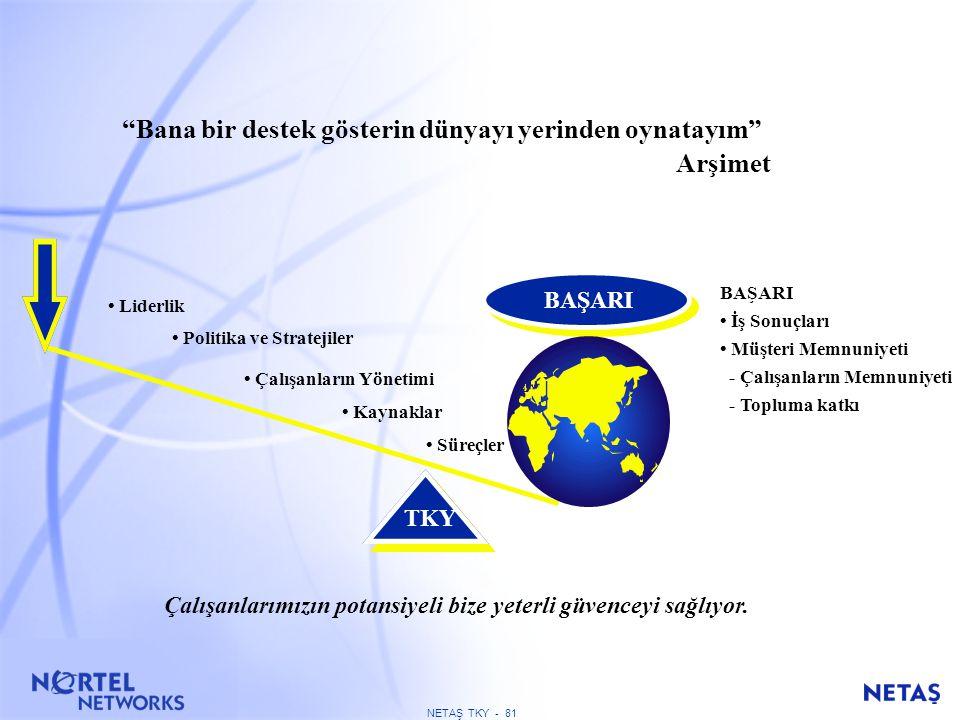 NETAŞ TKY - 80 BAŞARILARIMIZ ISO 9001, ISO 14001, AQAP 110 1995 TÜSİAD KALDER ÖDÜLÜ 1995 EFQM FİNALİST 1996 EFQM BAŞARI ÖDÜLÜ 1996 NORTEL ''ÖNCE MÜŞTE