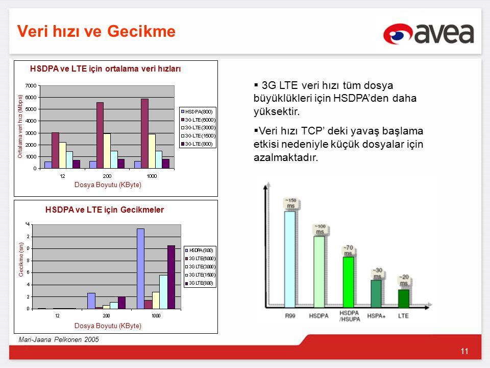 11 Veri hızı ve Gecikme  3G LTE veri hızı tüm dosya büyüklükleri için HSDPA'den daha yüksektir.