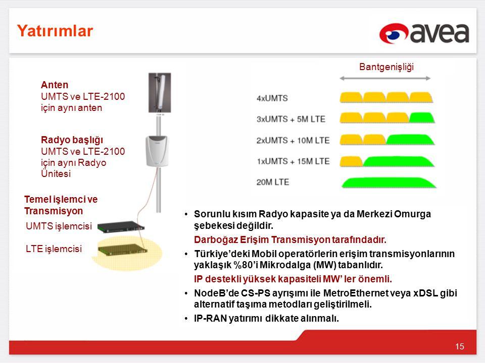 15 Yatırımlar Sorunlu kısım Radyo kapasite ya da Merkezi Omurga şebekesi değildir.