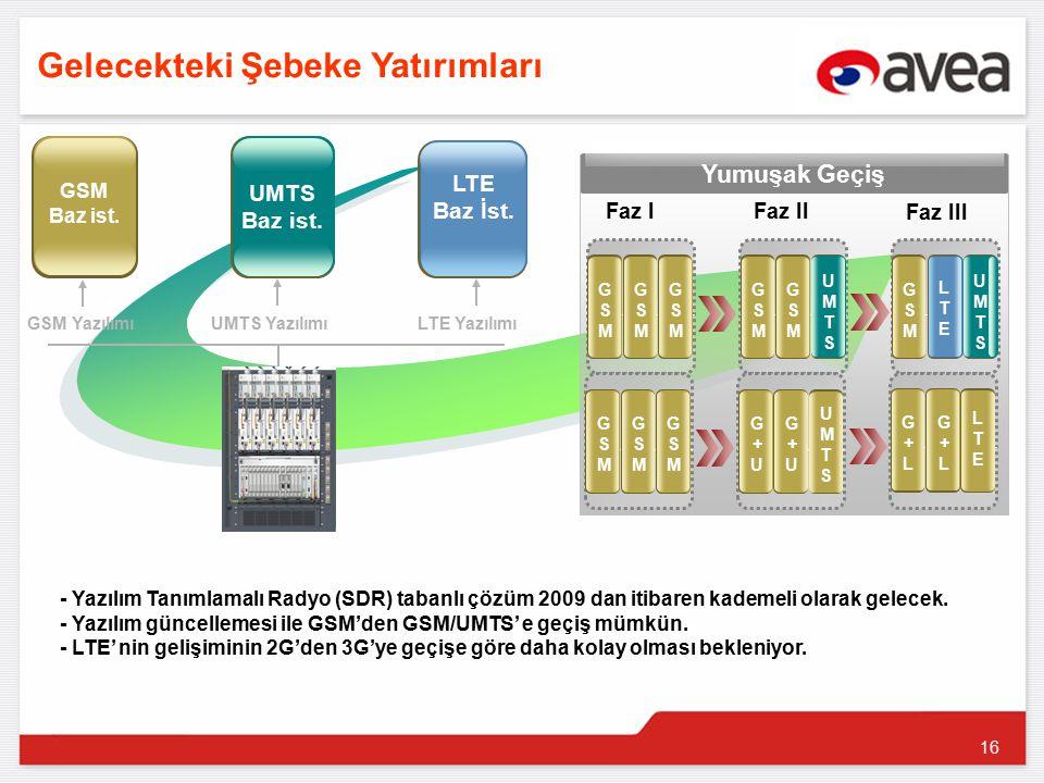 16 GSM Baz ist. GSM Yazılımı UMTS YazılımıLTE Yazılımı UMTS Baz ist.