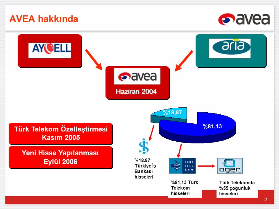 3 Avea ana göstergeleri Türkiye' deki ilk IP tabanlı Yeni Nesil Şebeke (NGN) altyapısına sahiptir ve trafiğin %40' ı bu şebeke üzerinden taşınmaktadır.