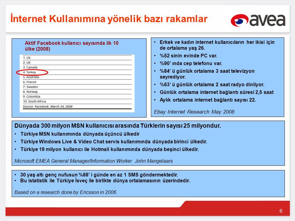6 İnternet Kullanımına yönelik bazı rakamlar Dünyada 300 milyon MSN kullanıcısı arasında Türklerin sayısı 25 milyondur.