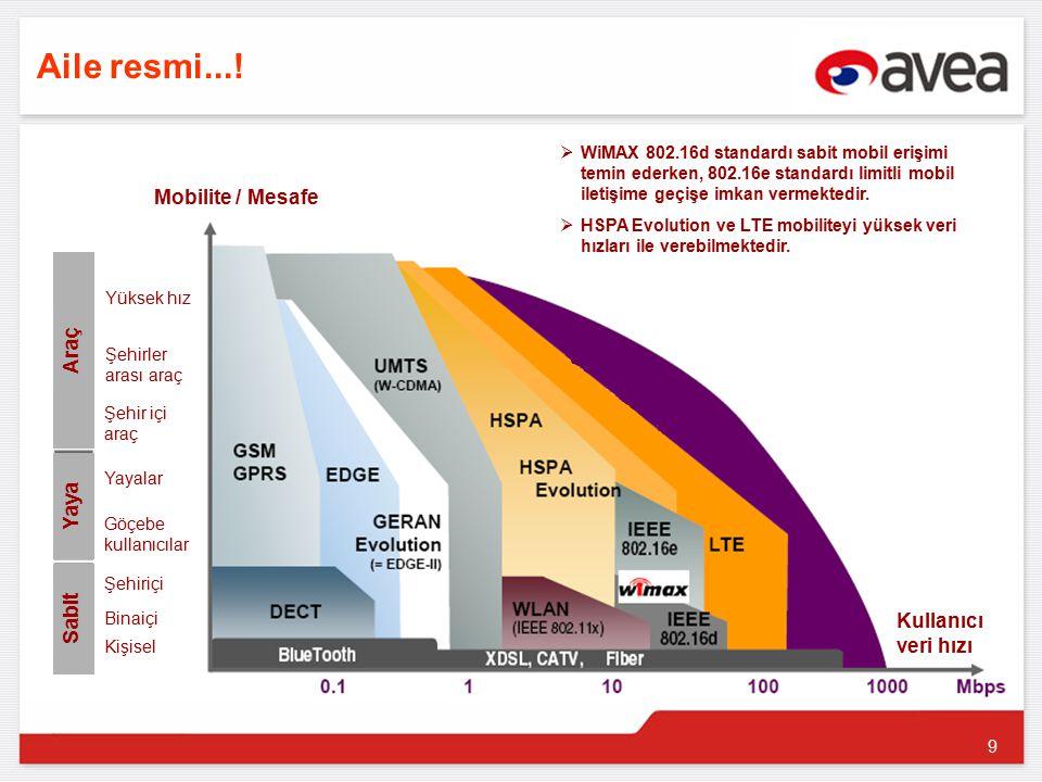 10 Veri hızı ve spektrum etkinliği LTE düşük maliyetli genişband hizmetleri için bir imkan teşkil edebilir.