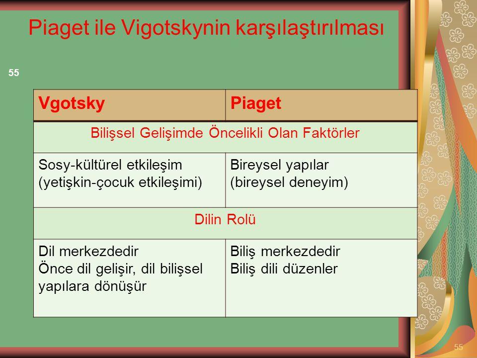 Piaget ile Vigotskynin karşılaştırılması 55 VgotskyPiaget Bilişsel Gelişimde Öncelikli Olan Faktörler Sosy-kültürel etkileşim (yetişkin-çocuk etkileşi