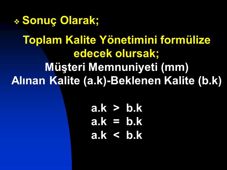  Sonuç Olarak; Toplam Kalite Yönetimini formülize edecek olursak; Müşteri Memnuniyeti (mm) Alınan Kalite (a.k)-Beklenen Kalite (b.k) a.k > b.k a.k = b.k a.k < b.k