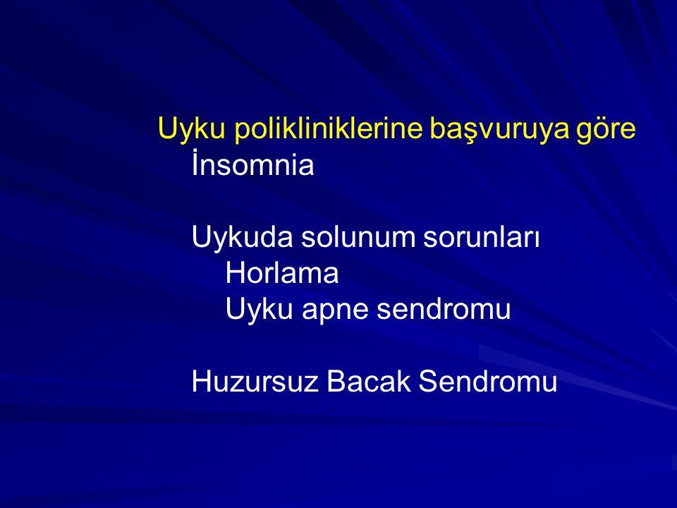 Uyku polikliniklerine başvuruya göre İnsomnia Uykuda solunum sorunları Horlama Uyku apne sendromu Huzursuz Bacak Sendromu