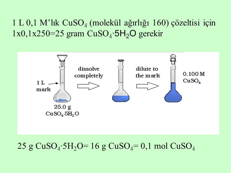1 L 0,1 M'lık CuSO 4 (molekül ağırlığı 160) çözeltisi için 1x0,1x250=25 gram CuSO 4 ·5H 2 O gerekir 25 g CuSO 4 ·5H 2 O= 16 g CuSO 4 = 0,1 mol CuSO 4