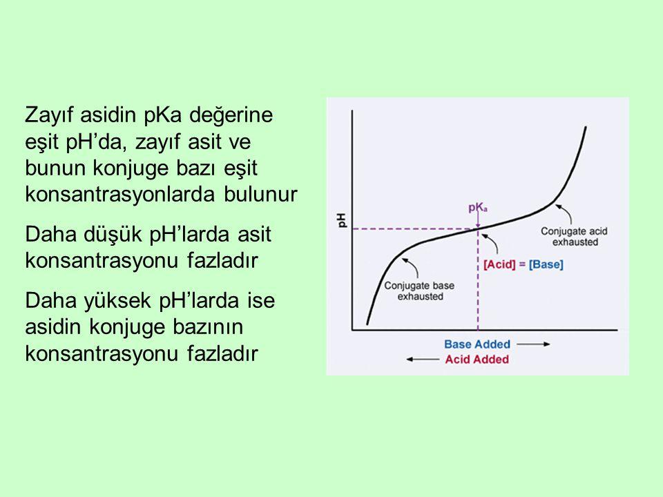 Zayıf asidin pKa değerine eşit pH'da, zayıf asit ve bunun konjuge bazı eşit konsantrasyonlarda bulunur Daha düşük pH'larda asit konsantrasyonu fazladı