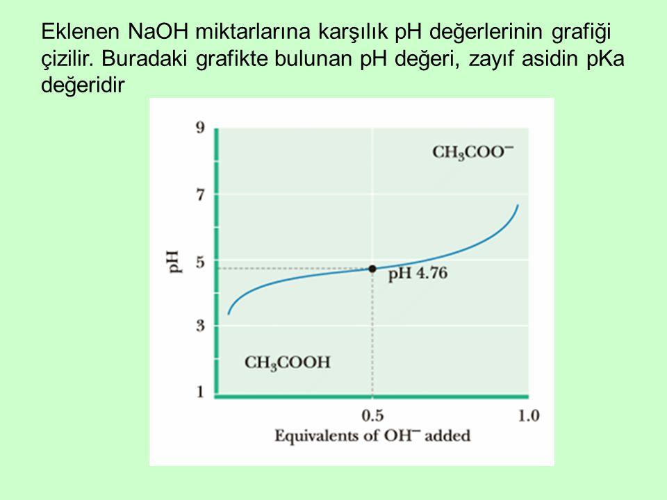 Eklenen NaOH miktarlarına karşılık pH değerlerinin grafiği çizilir. Buradaki grafikte bulunan pH değeri, zayıf asidin pKa değeridir