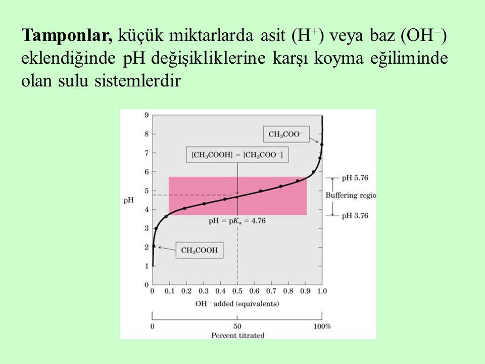 Tamponlar, küçük miktarlarda asit (H + ) veya baz (OH  ) eklendiğinde pH değişikliklerine karşı koyma eğiliminde olan sulu sistemlerdir
