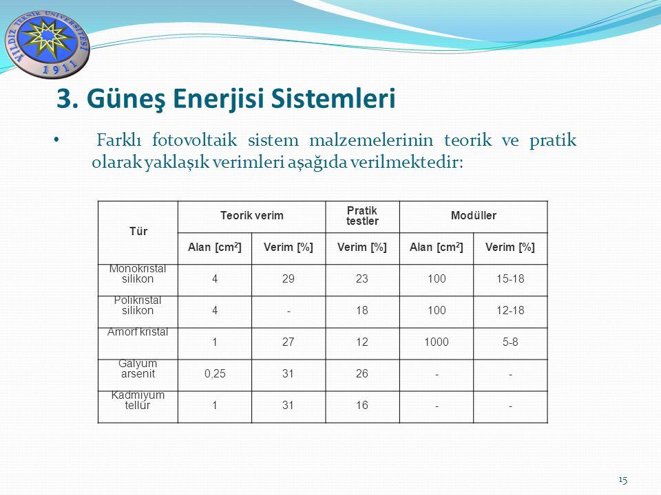 3. Güneş Enerjisi Sistemleri 15 Farklı fotovoltaik sistem malzemelerinin teorik ve pratik olarak yaklaşık verimleri aşağıda verilmektedir: Tür Teorik